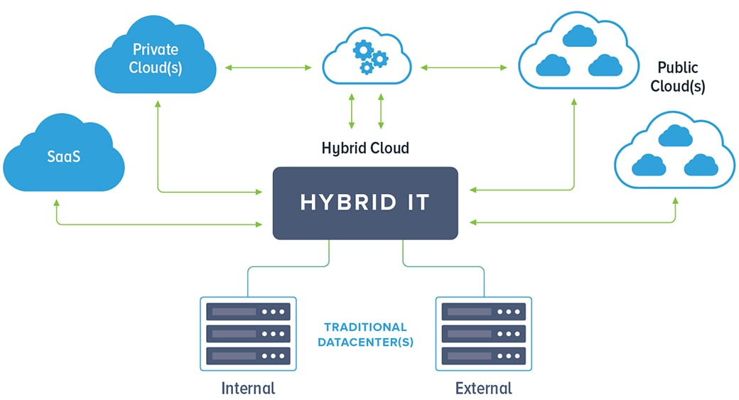 advantages and disadvantages of hybrid cloud