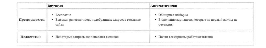 таблица кластеризации запросов