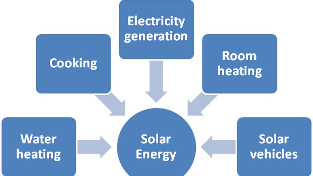 alternative energy use scheme