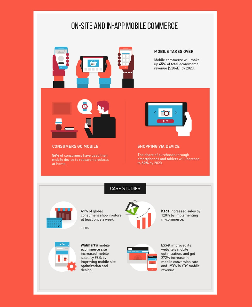 mobile ecommerce in the future