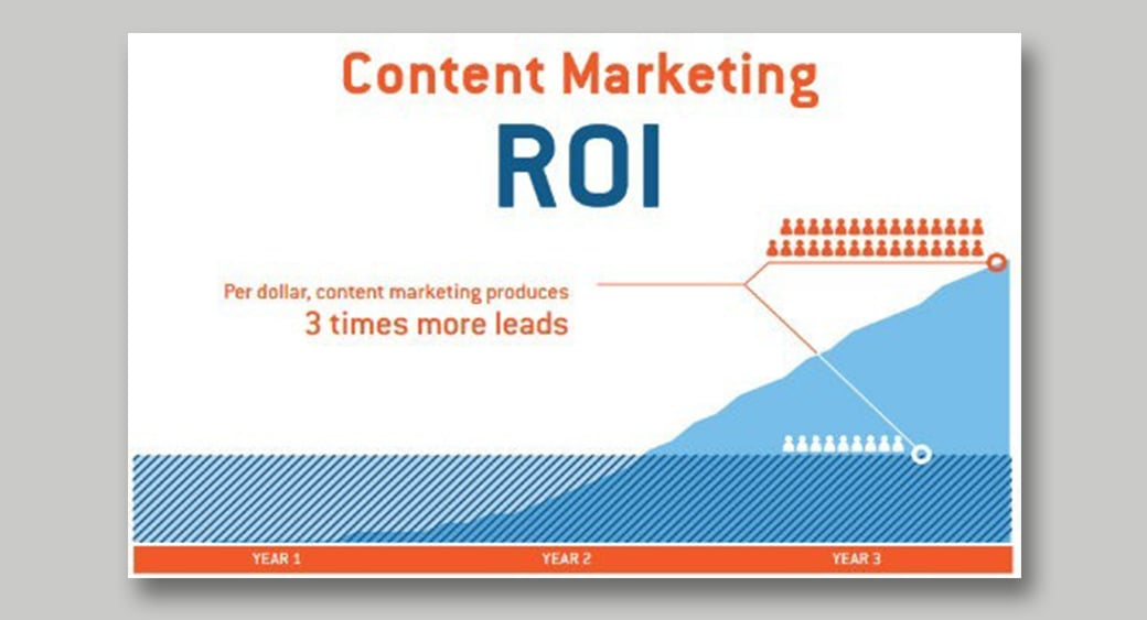 business and content marketing ROI