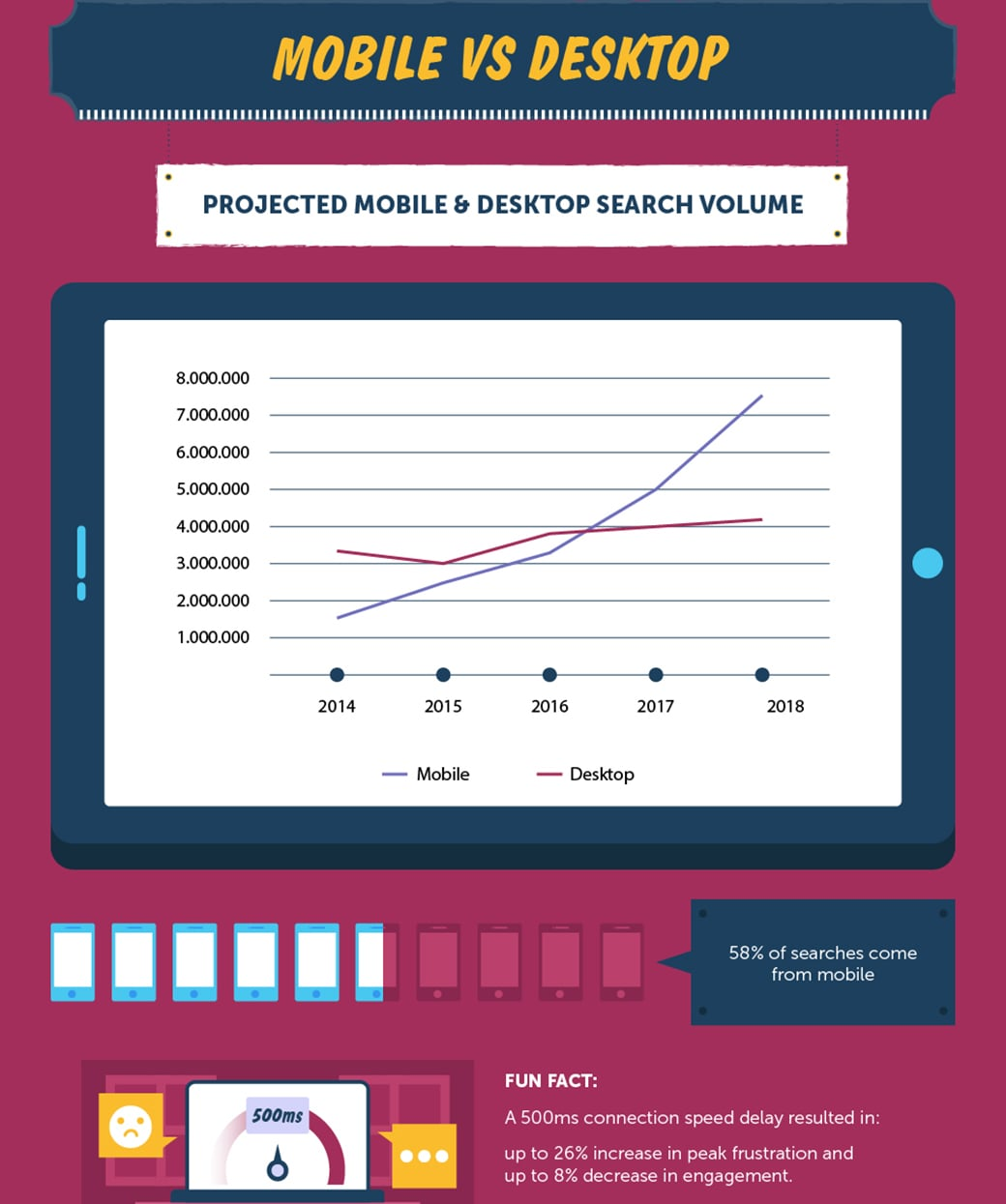 seo industry statistics for mobile and desktop use