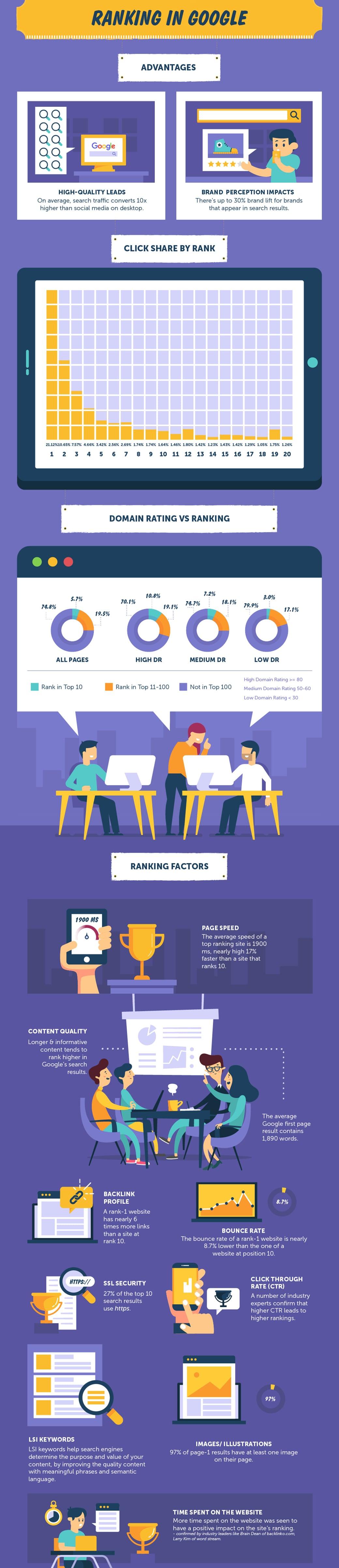 Google ranking local seo statistics