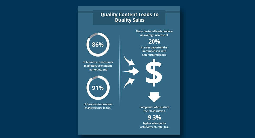 quality content and wuality sales