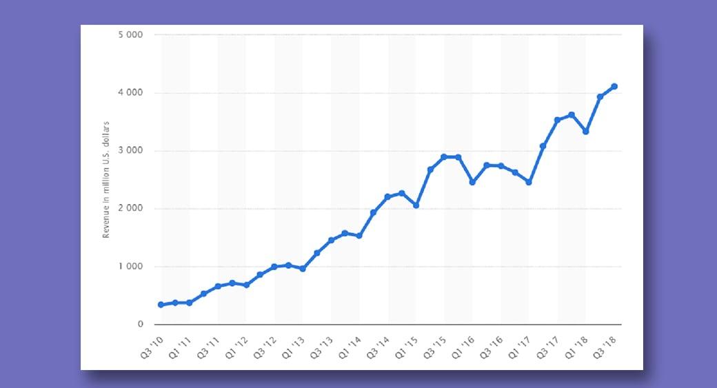 seo revenue statistics