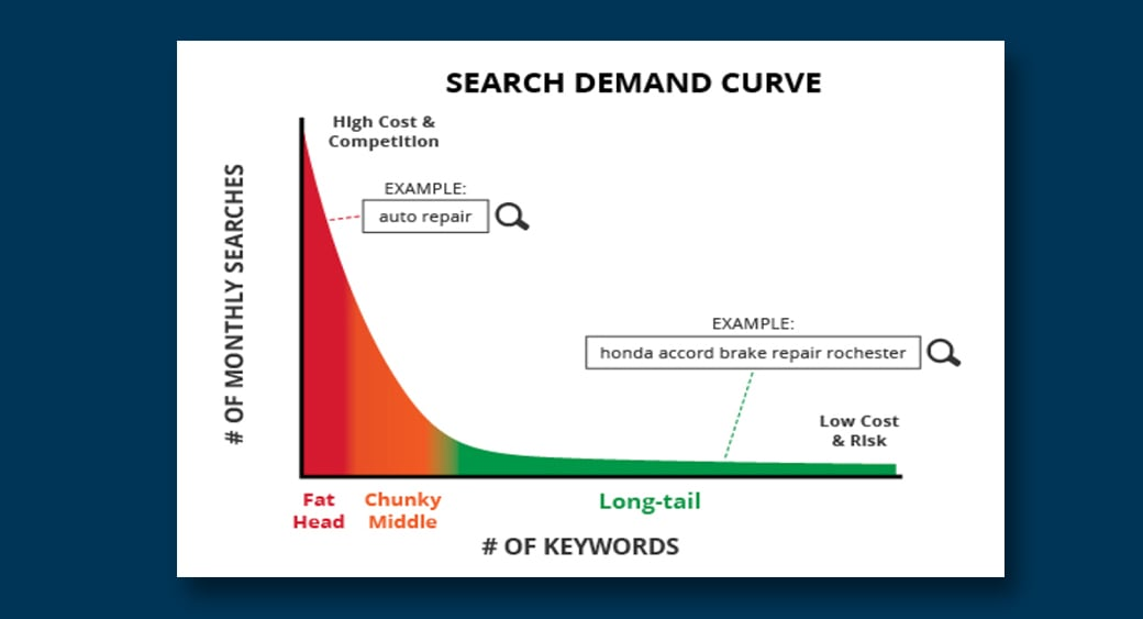 long tail keywords search demand