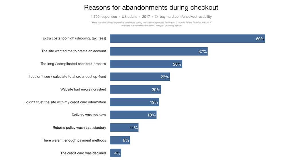 checkout ux abandonment statistics