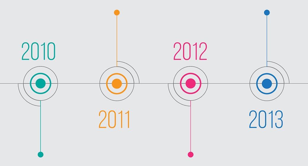 content marketing timeline