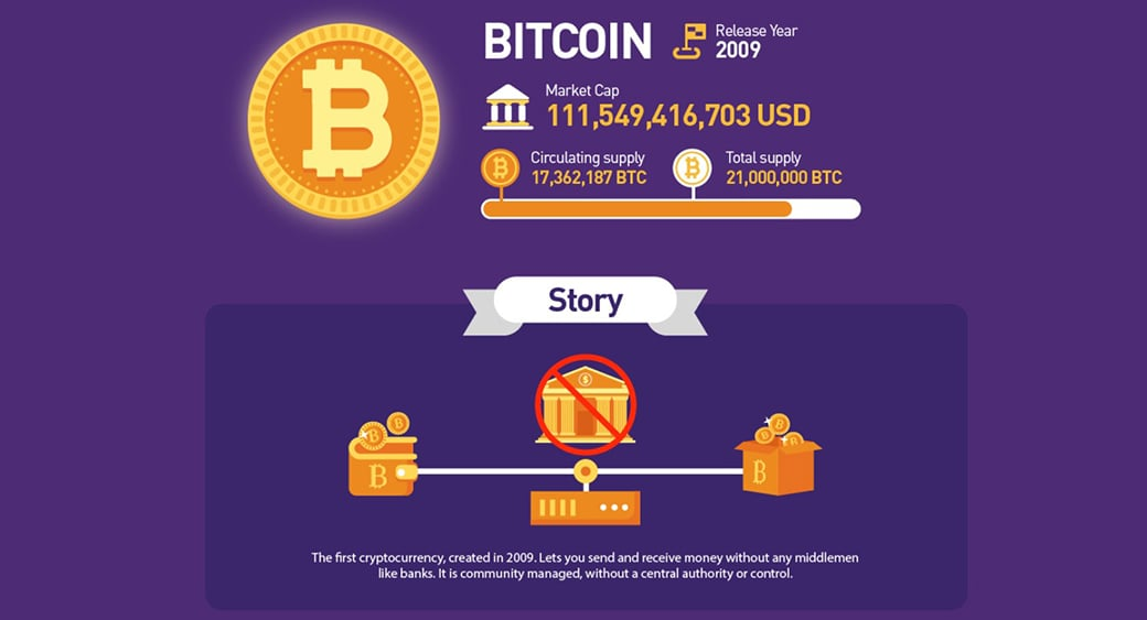 cryptocurrency historical data - bitcoin