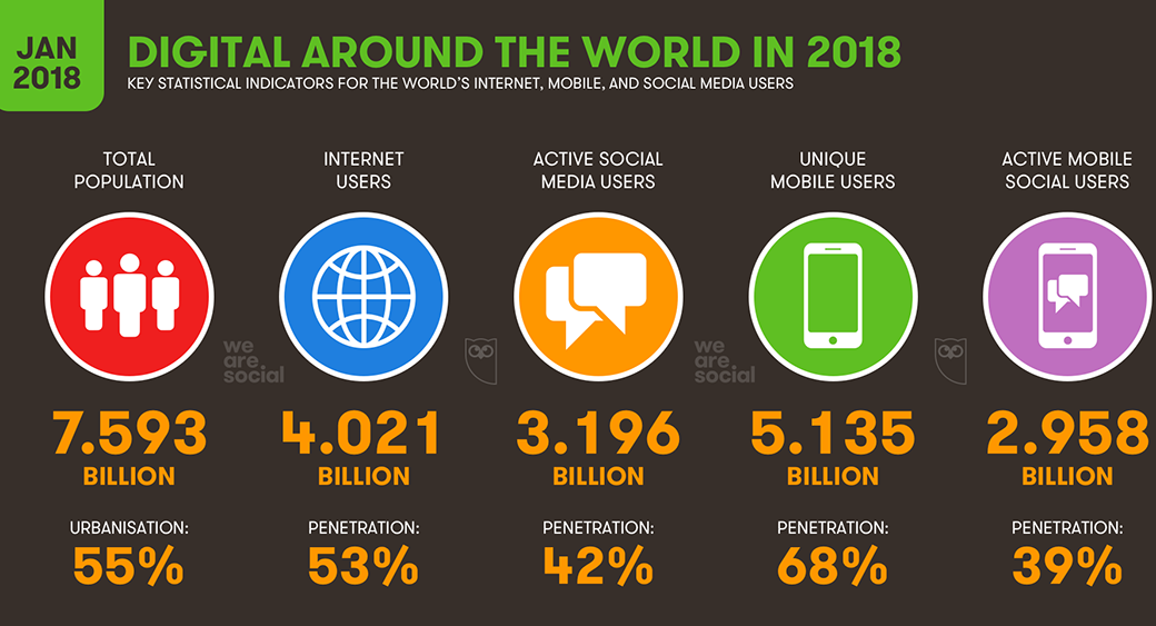 digital world statistics for internet, mobile and social media users
