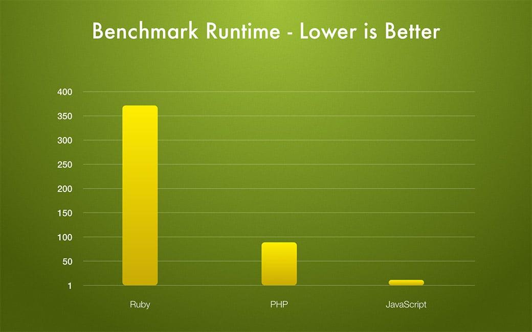 ruby vs php vs javascript benchmark runtime image