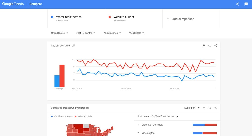 google trends comparison of WordPress themes vs website builder