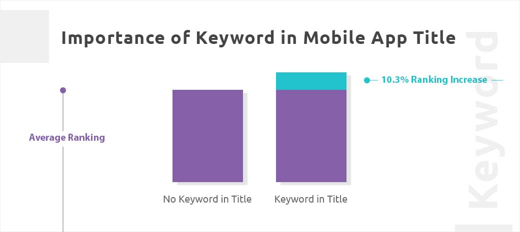 use of keywords for app titles