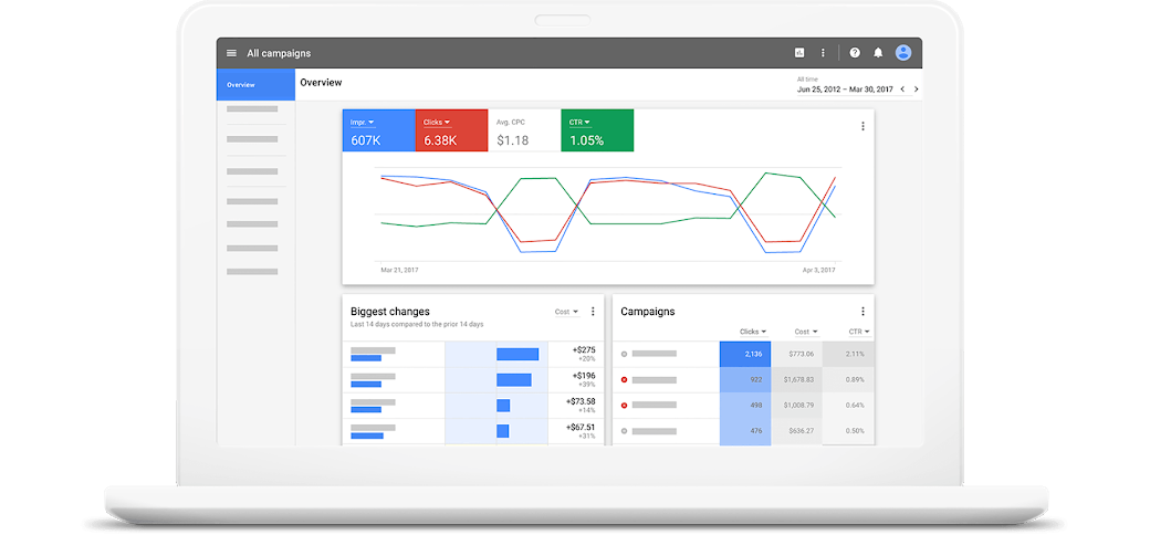 Особенности Google AdWords и плюсы использования сервиса