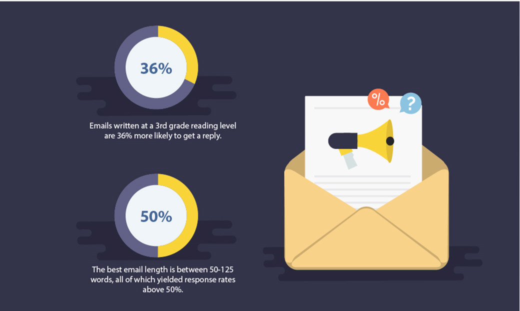 email marketing best practices content