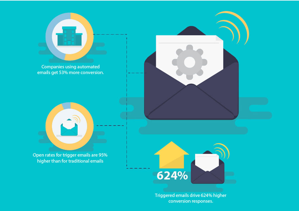 email marketing and triggering 1