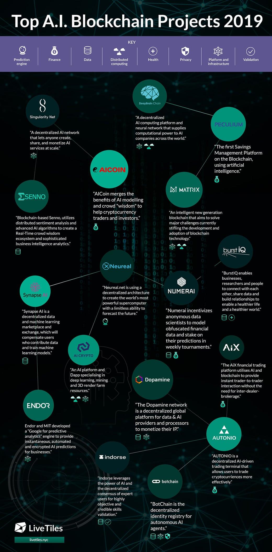 AI Blockchain projects in 2019