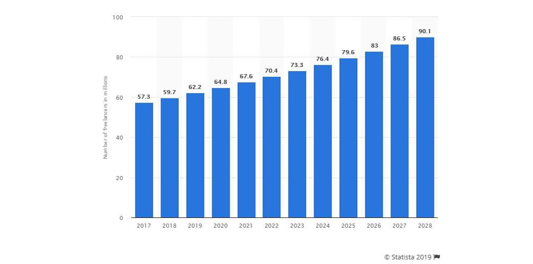 statistics - number of freelancers USA