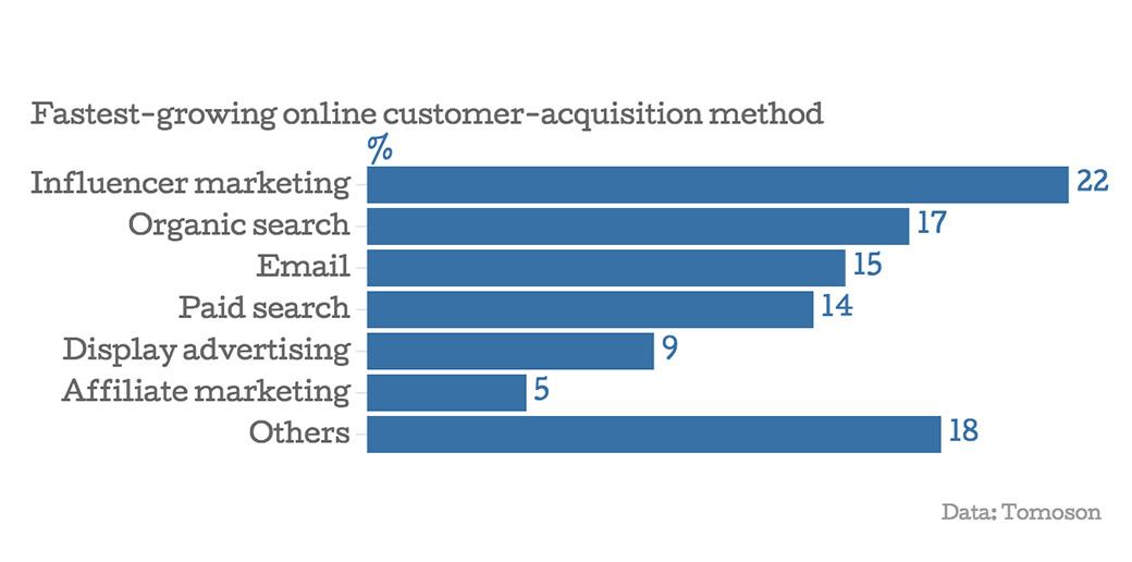 customer acquisition methods