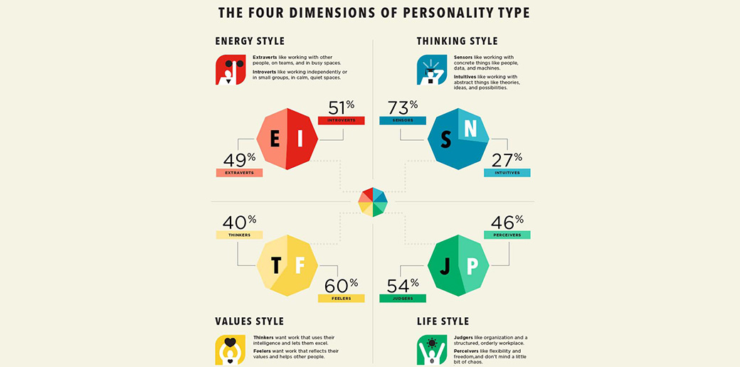 infographics - personality types