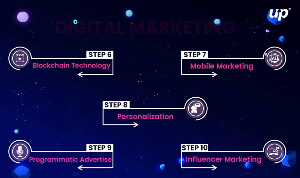 latest digital marketing trends