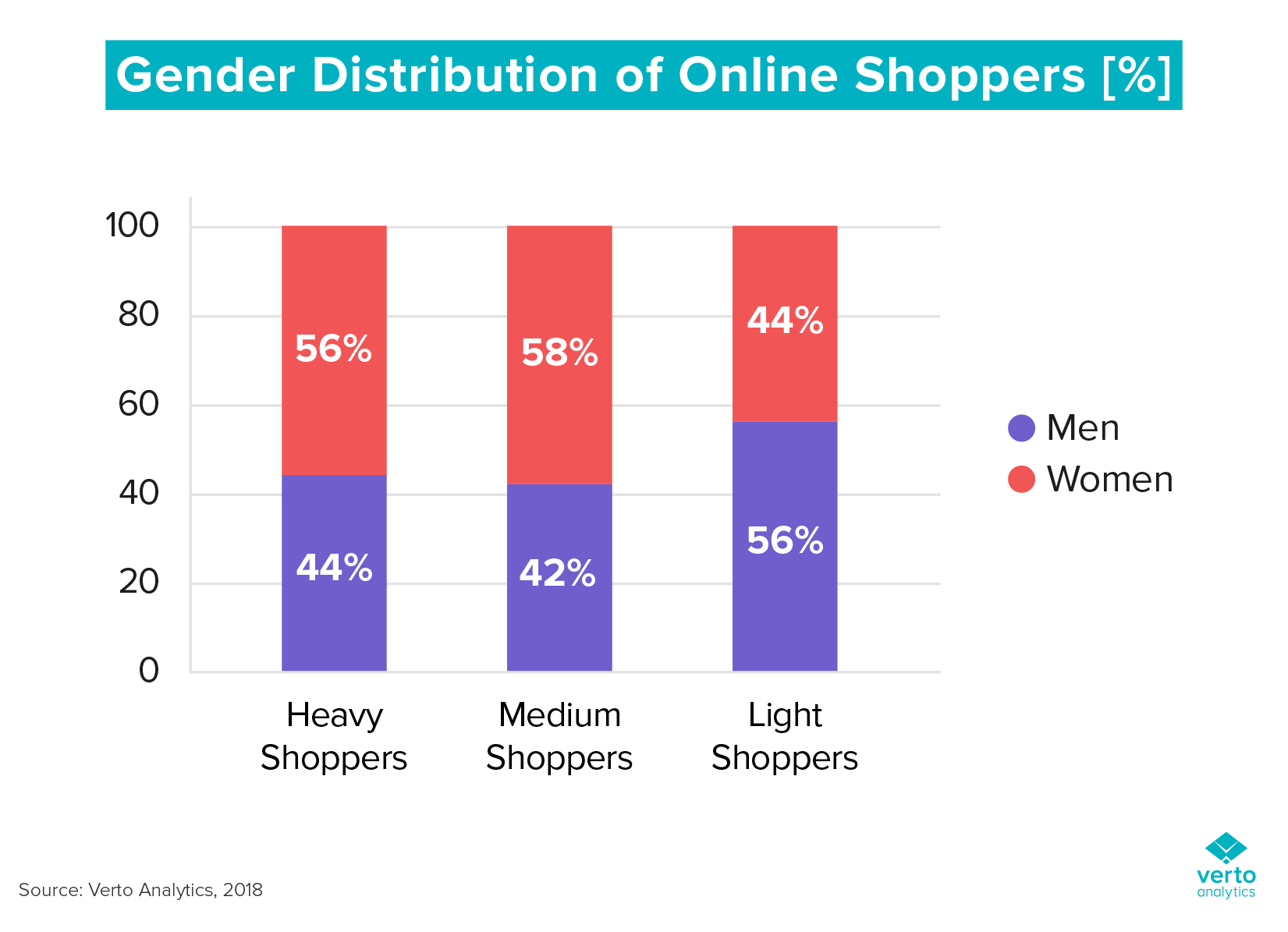 types of online shoppers by gender