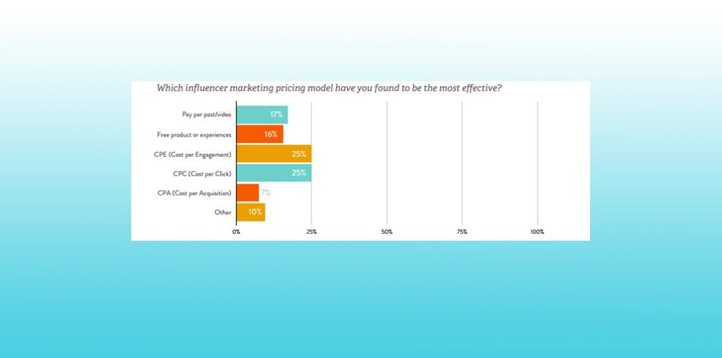 influencer marketing pricing models
