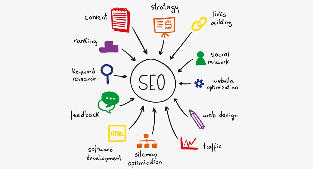 seo and cro in marketing