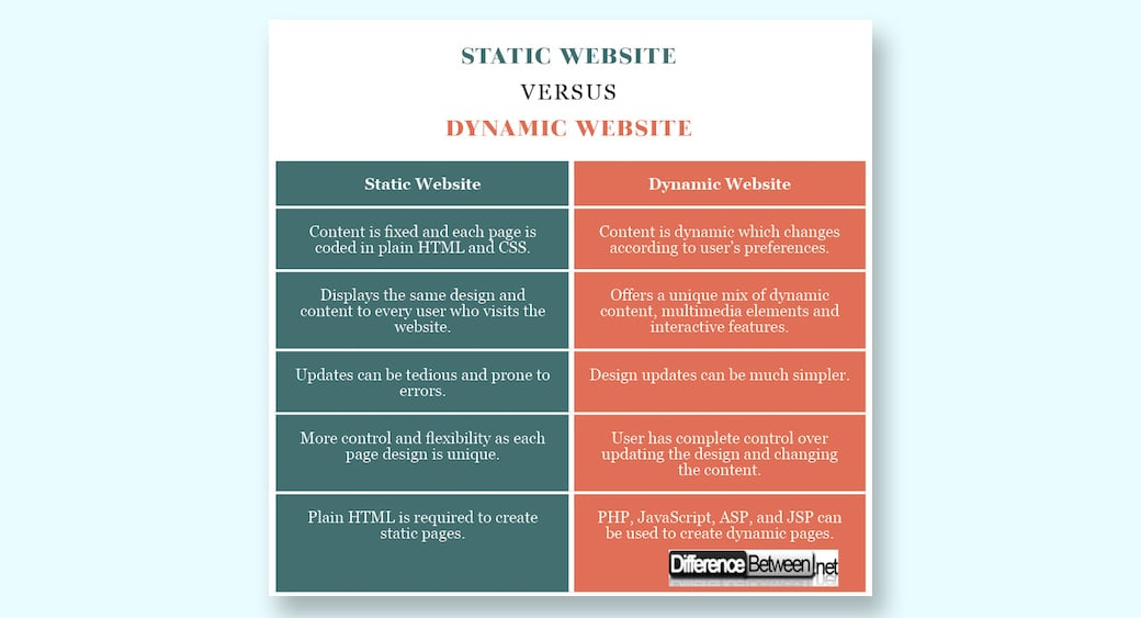 what is static and dynamic web pages - comparison table