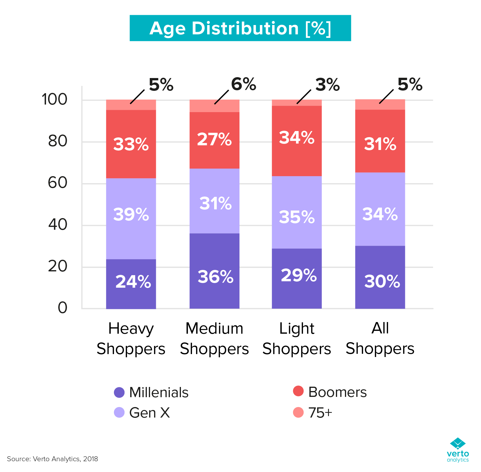 types of online shoppers by age