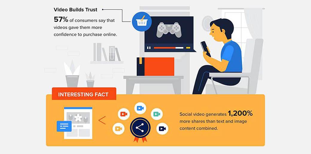 video marketing statistics - generating shares