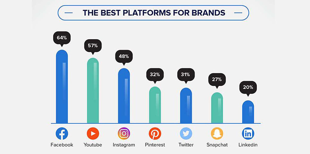 video marketing statistics - social media platforms
