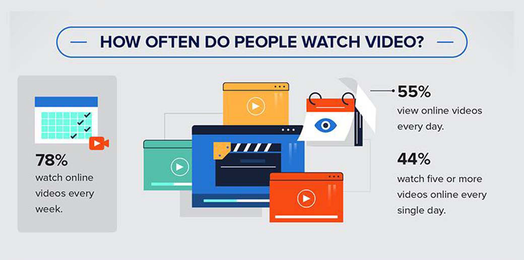 video marketing statistics - frequency of video watches