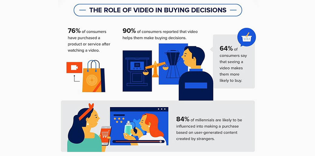 video marketing statistics - influence on decision-making