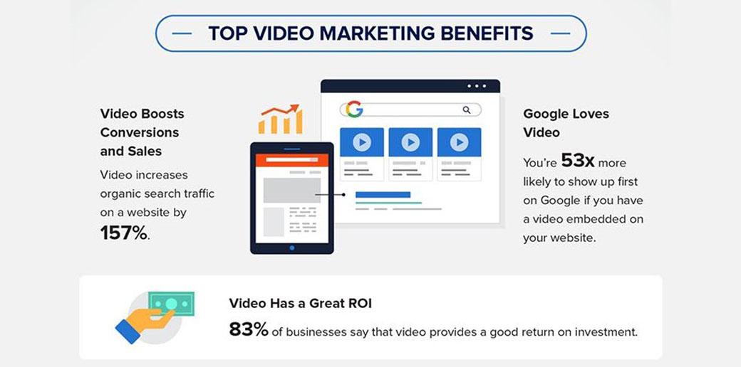 video marketing statistics - benefits of video