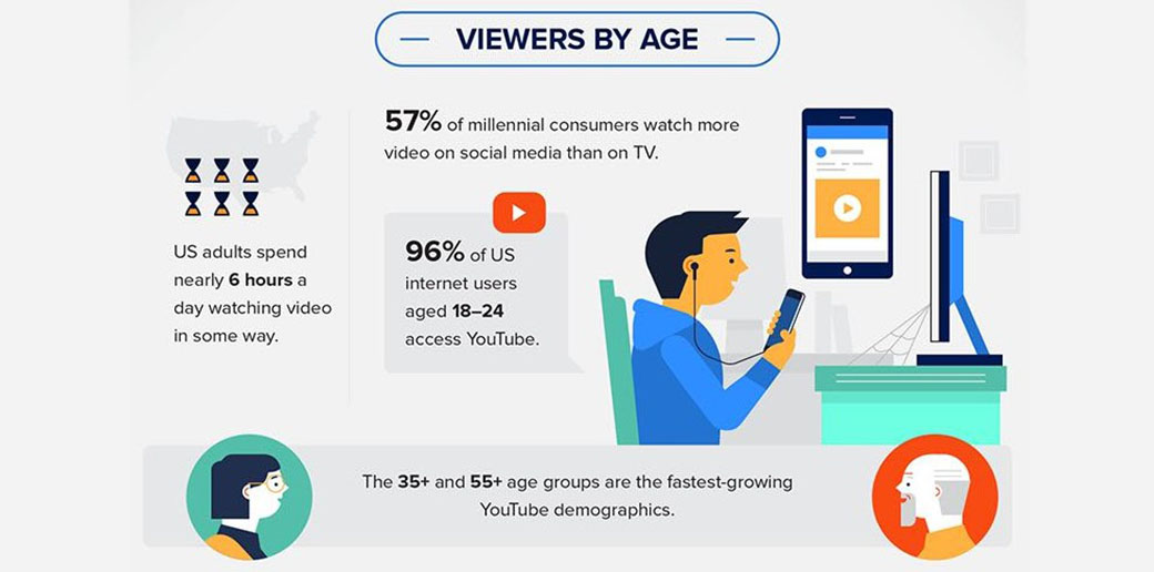 video marketing statistics - demographics by age