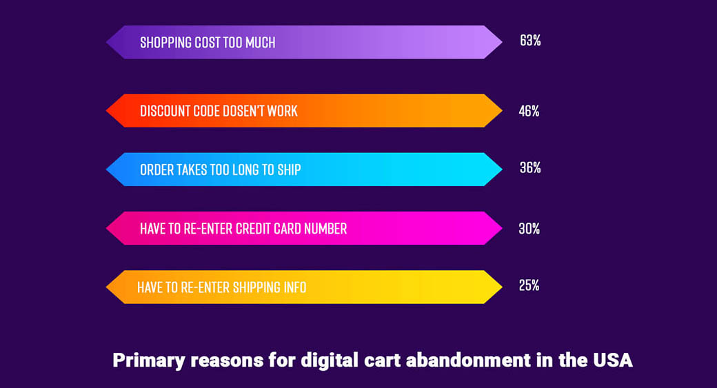eCommerce - reasons for cart abandonment