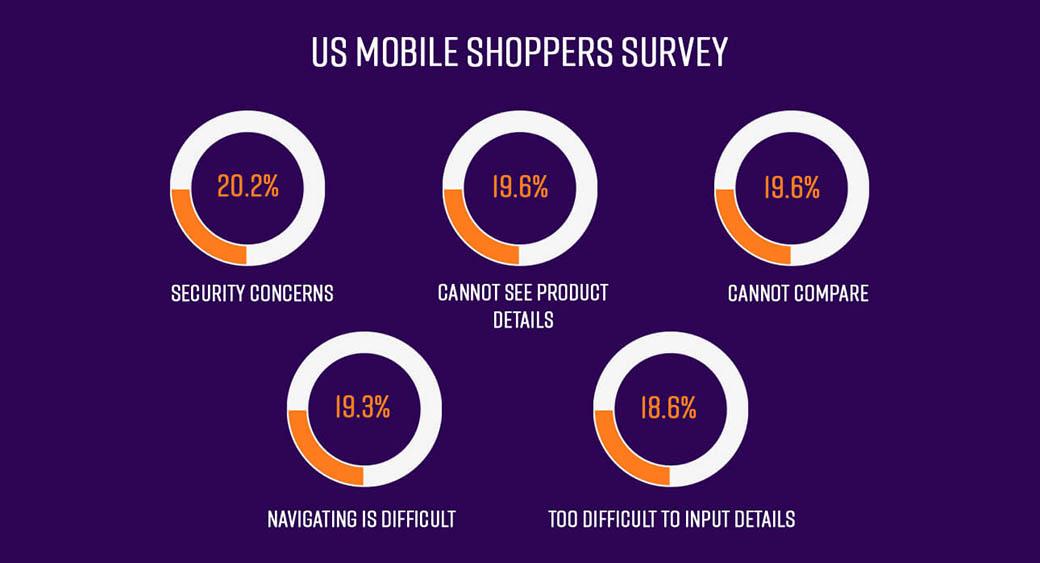 eCommerce - mobile shoppers survey