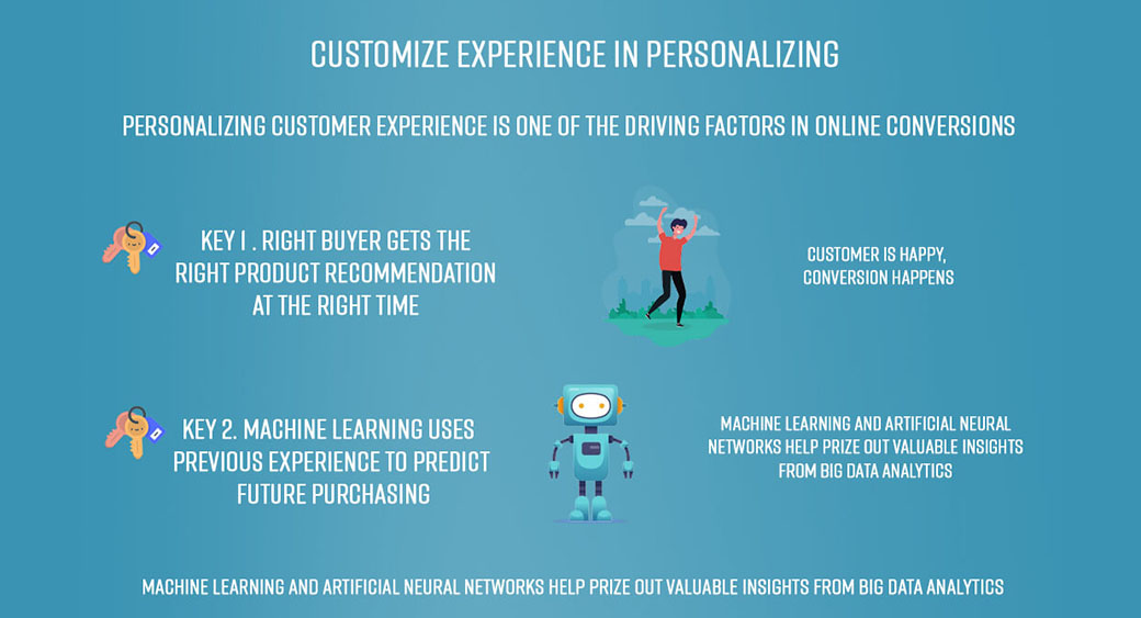 eCommerce experience customization