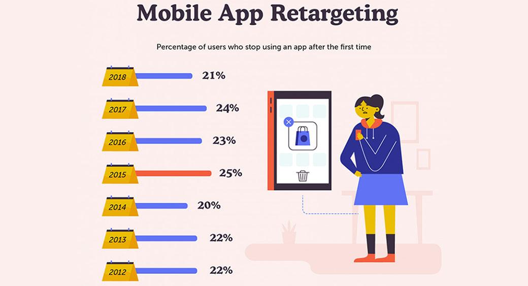 mobile app retargeting statistics
