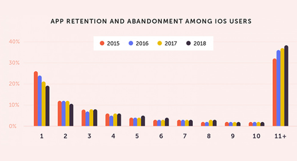 app retention and abandonment