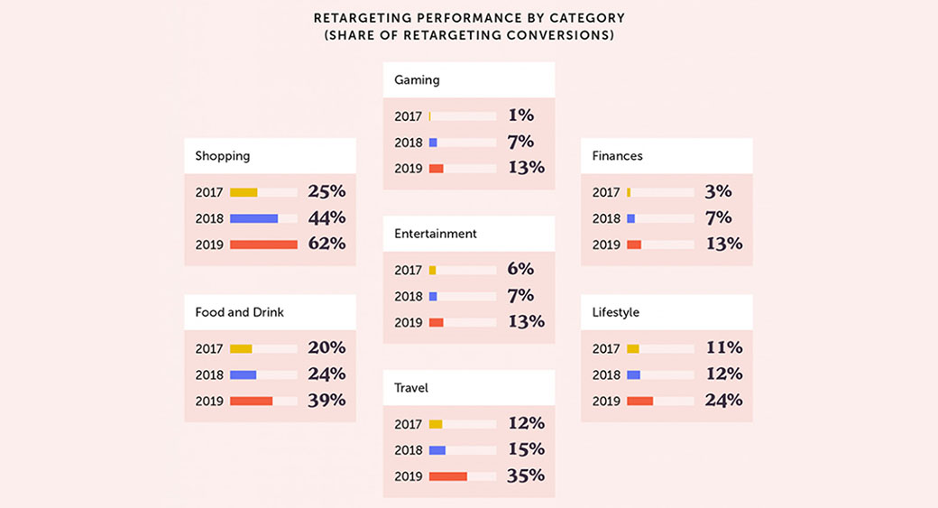 retargeting performance by category
