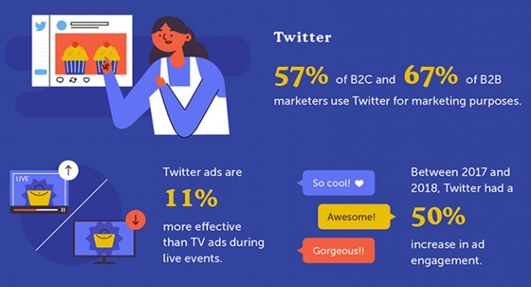 retargeting statistics - Twitter