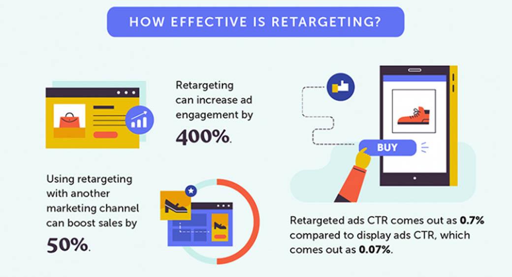 effectiveness of retargeting - statistics