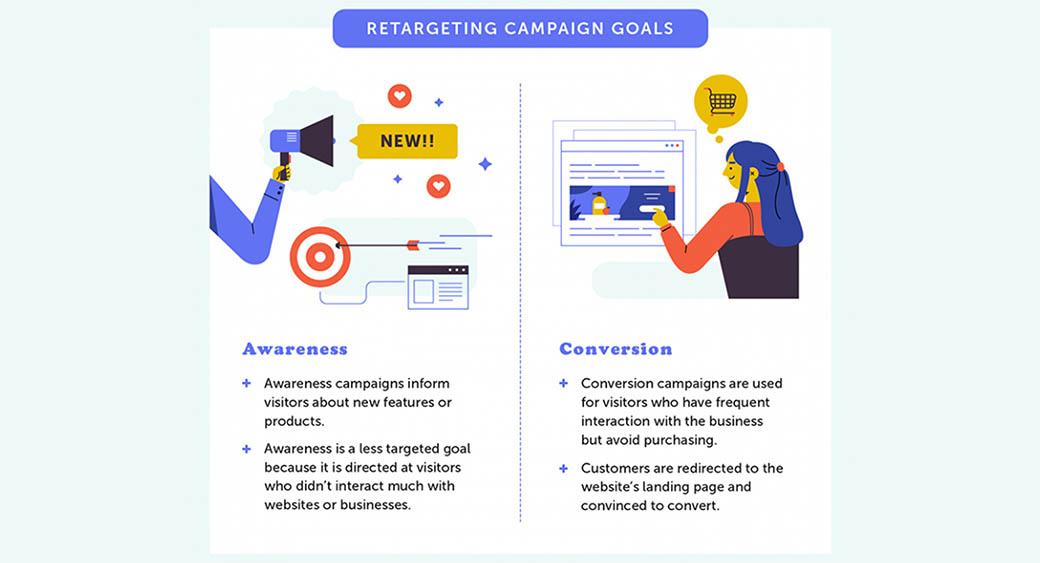 retargeting campaign goals