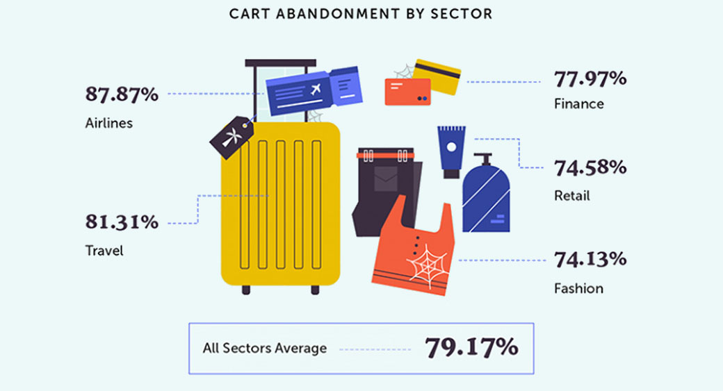 cart abandonment by sector