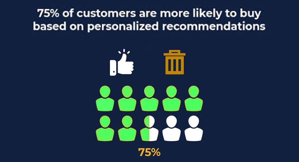 personalized recommendations - statistics