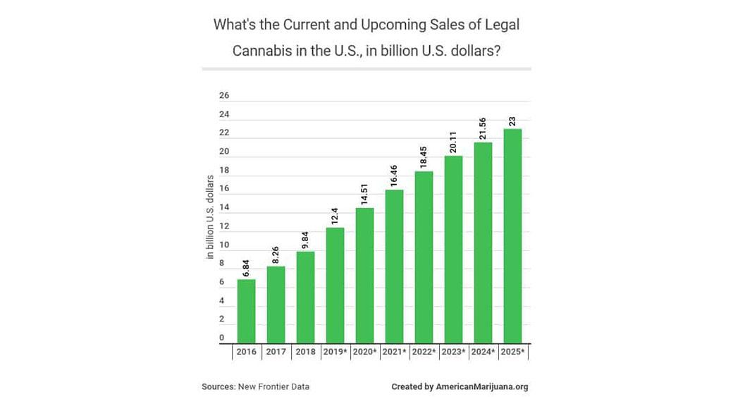 legal cannabis sales