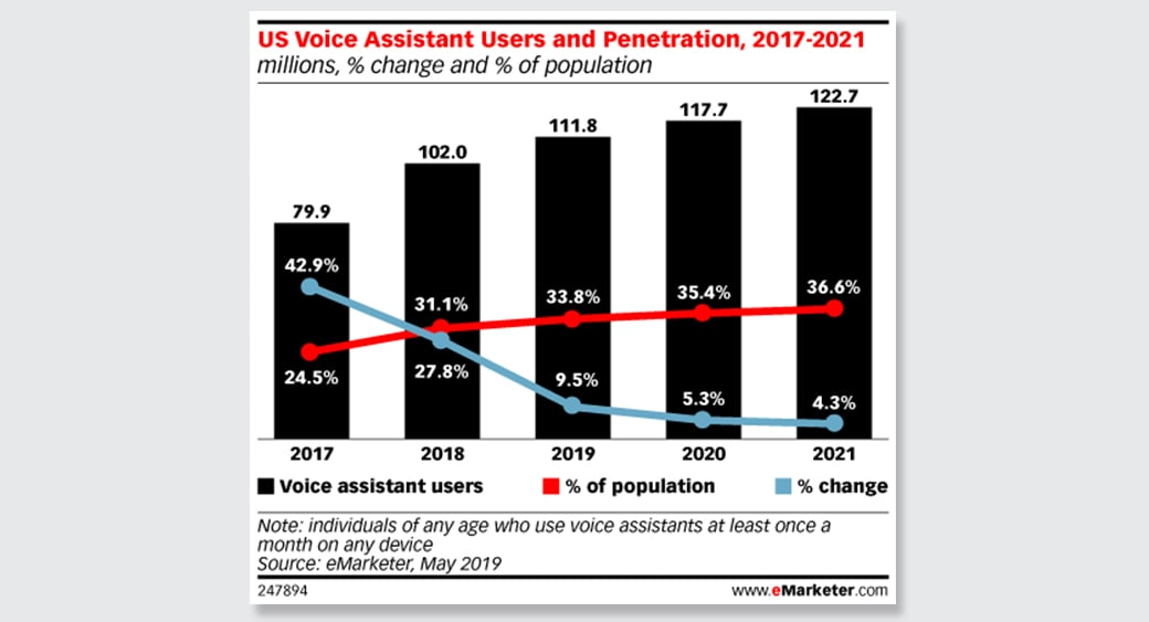 rise of voice assistants or smart speakers
