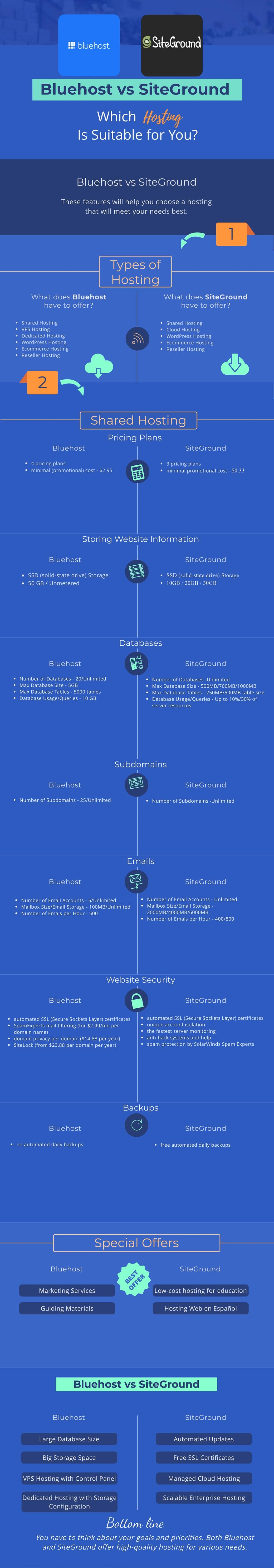 bluehost vs siteground infographics